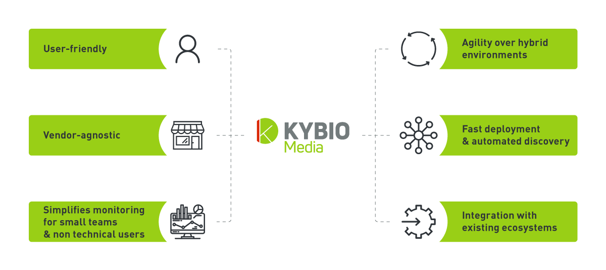 Why customers have choosen Kybio?
